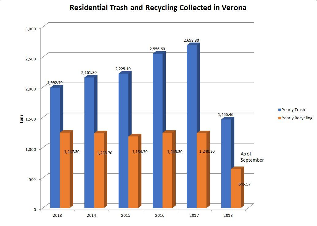 Trash-recycling- trend graph 2013-2018